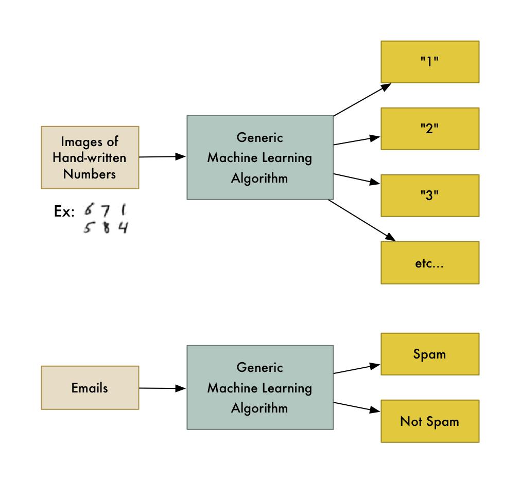 الگوریتم یادگیری ماشین یک جعبه سیاه است که میتوان از آن برای انواع مسائل دستهبندی استفاده کرد.