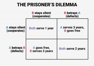 prisoners-dilemma