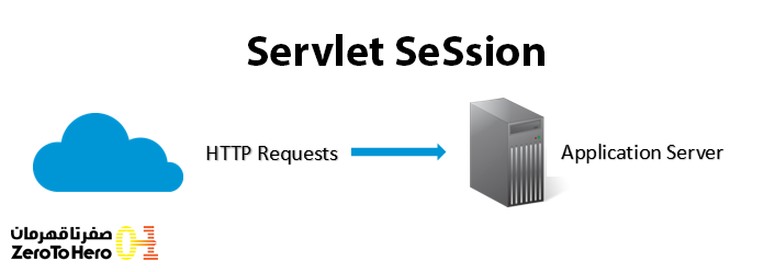 Servlet Session