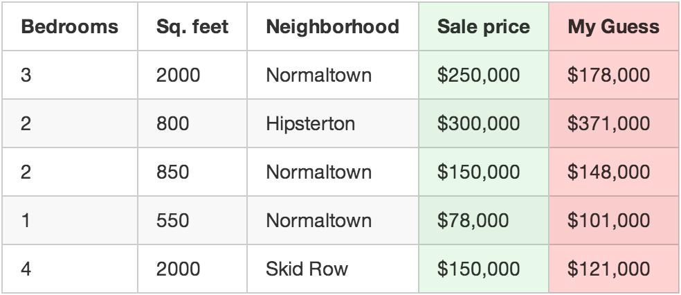 از تابعی که نوشتید برای تخمین قیمت هر خانه استفاده کنید.
