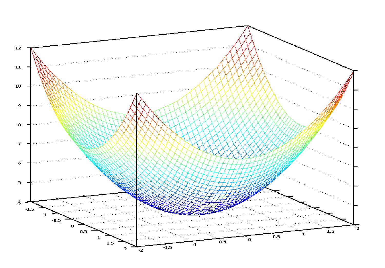 نمودار تابع هزینه شبیه به یک کاسه است. محور عمودی بیانگر هزینه میباشد.