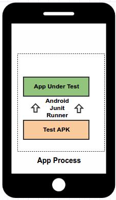 App Process Junit