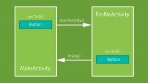 activities-in-android