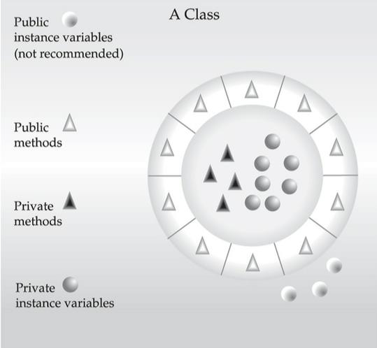 java-encapsulation-access-level