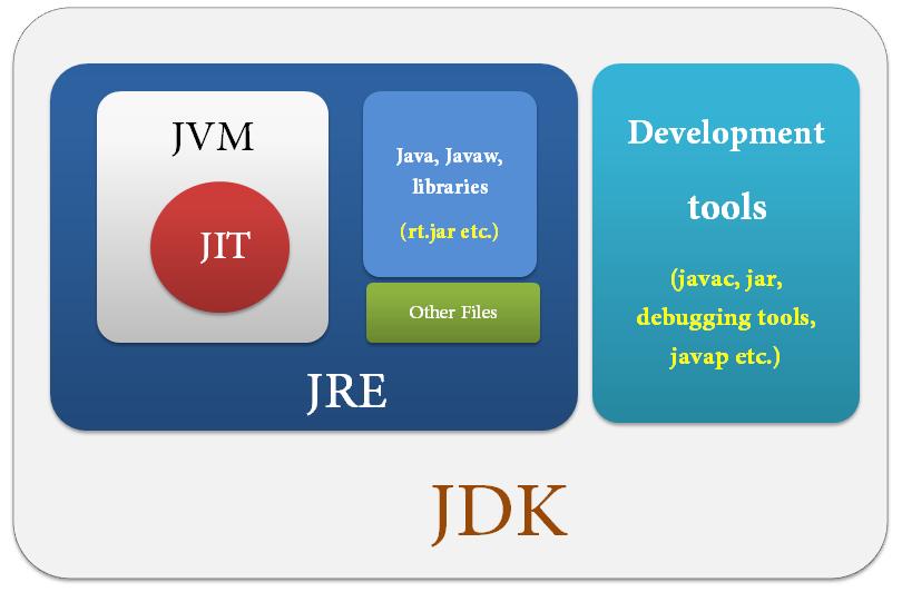 آشنایی با ابزار JDK