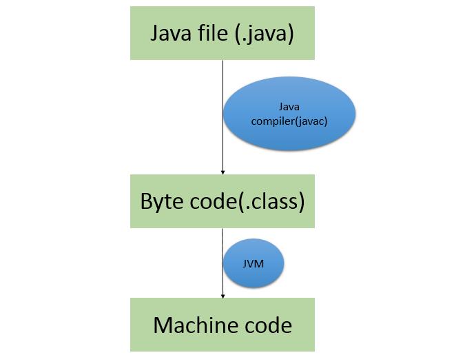 تبدیل کد میانی به کد قابل فهم برای کامپایلر