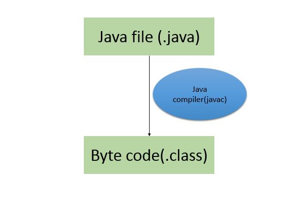 کامپایل کد جاوا توسط javac موجود در JDK