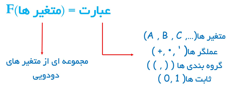 شکل 2 - تابع منطق دودویی