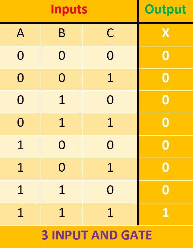 جدول درستی گیت AND سه ورودی