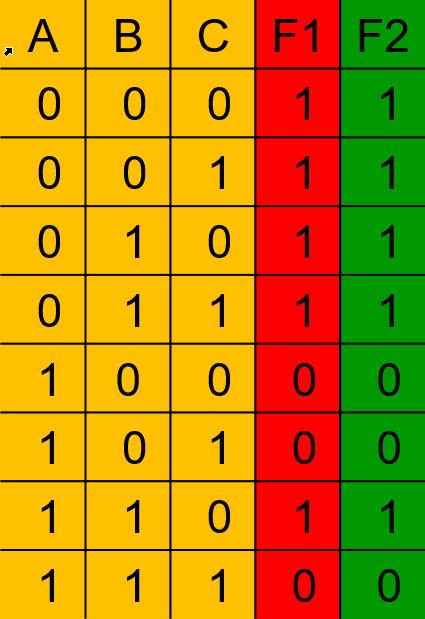 جدول درستی