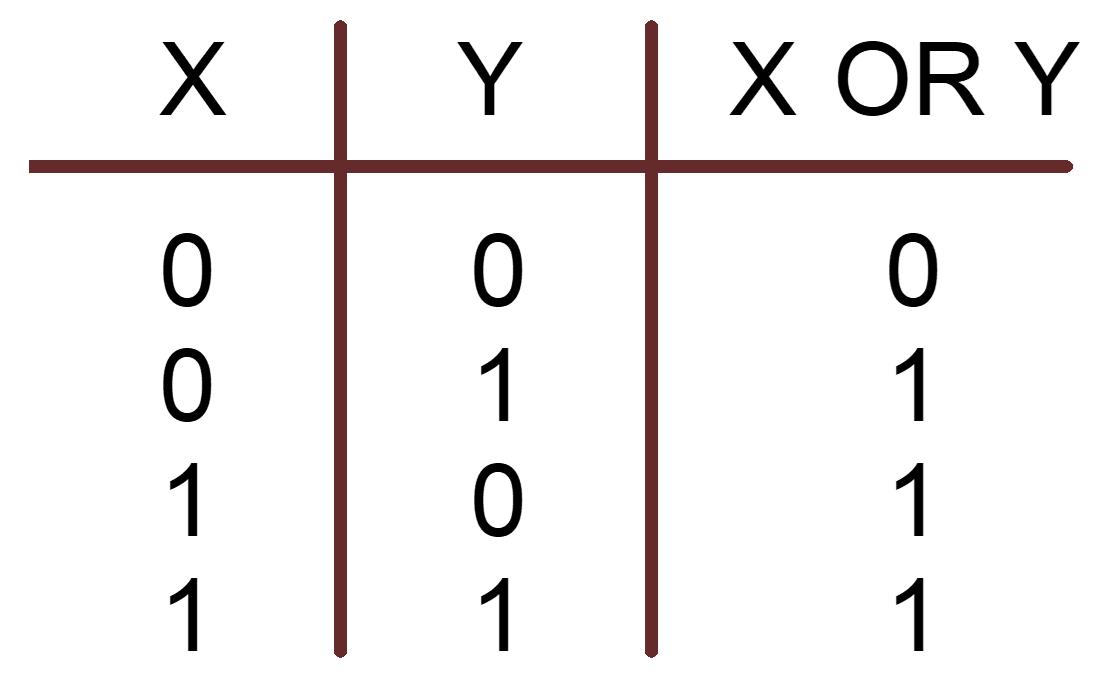 شکل 3 - جدول Or