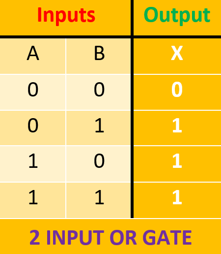 Arya varaste 2 input or gate