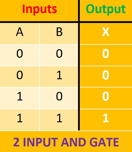 جدول درستی گیت AND دو ورودی