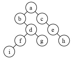 نمایش درخت دودویی با کمک آرایه