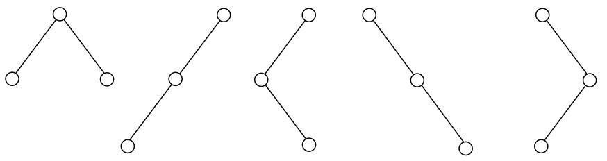 همه درخت های دودویی ممکن با 3 گره.