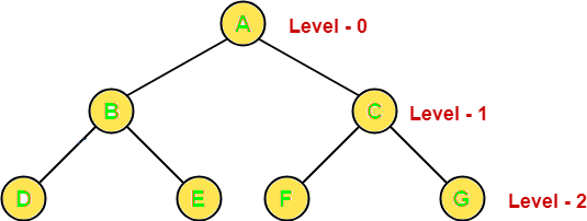 بیشترین تعداد گره ممکن در هر سطح درخت دودویی