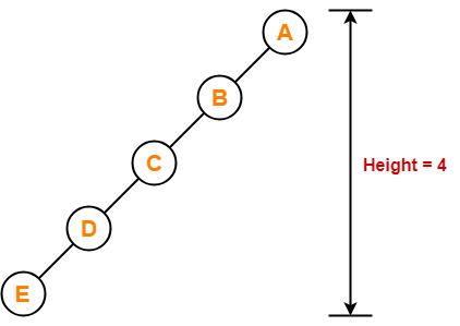 برای ساختن درختی به ارتفاع چهار دست کم به پنچ گره احتیاج داریم
